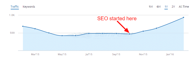 graph showing the effect of SEO on traffic