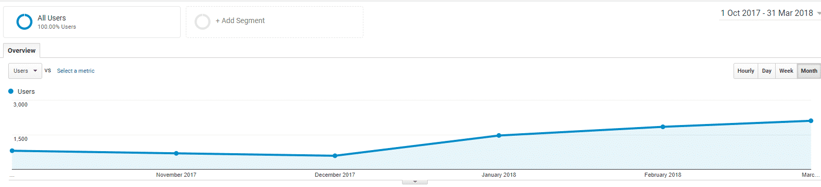 SEO Traffic Increase Graph - Google Analytics