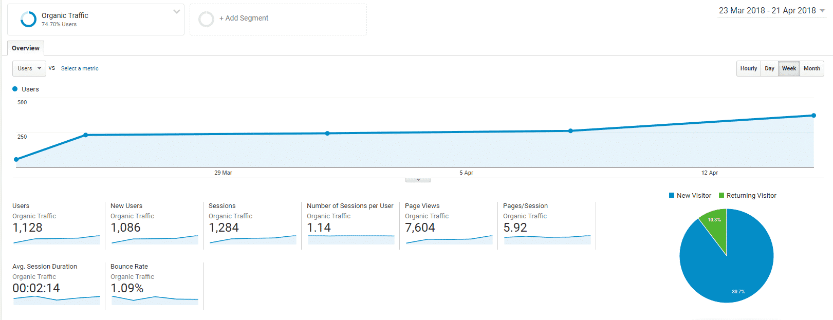 Website traffic more than doubled within a single month with SEO