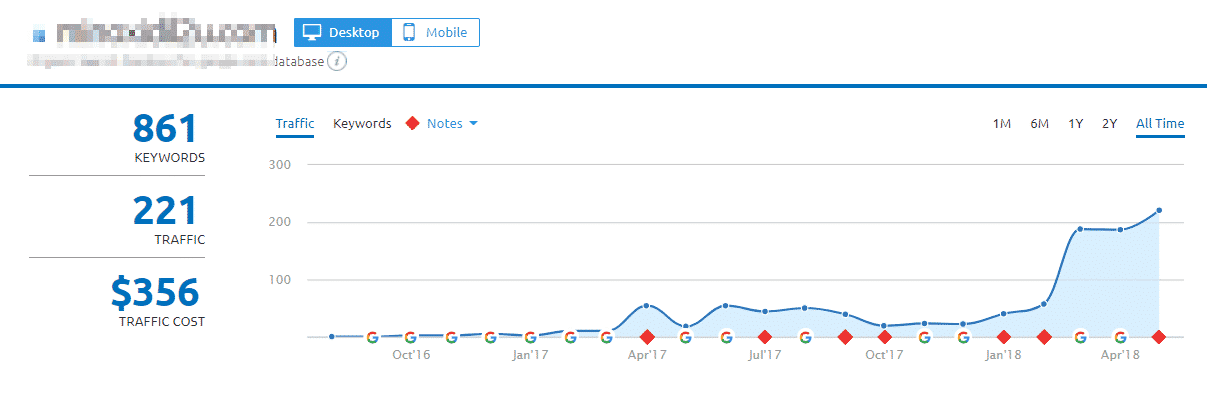 SEMRush graph of rankings