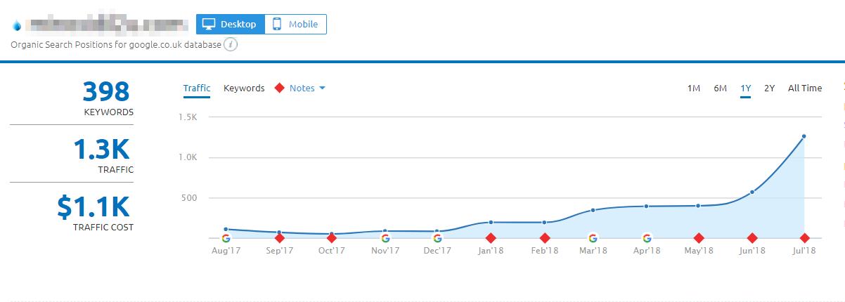 ECommerce SEO traffic graph