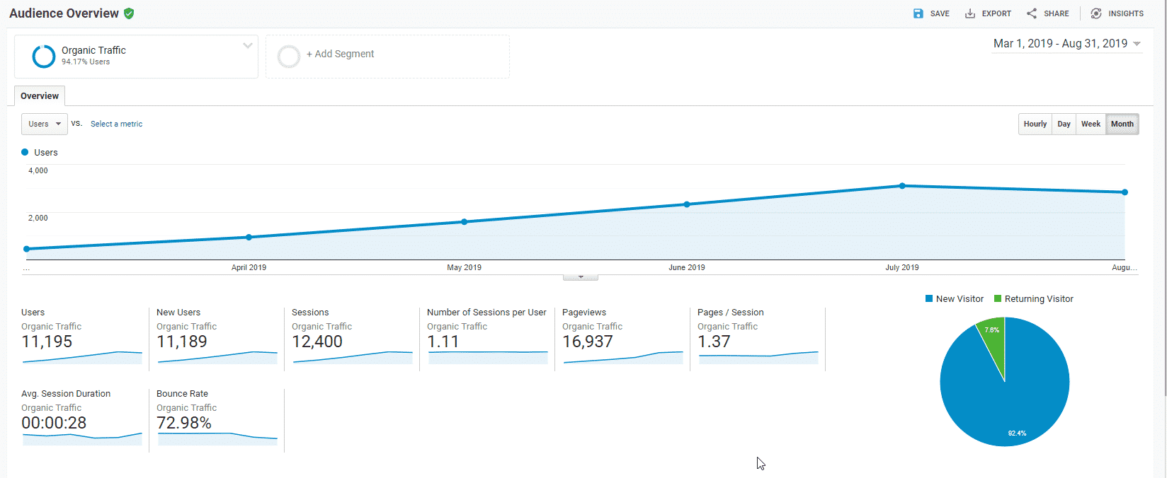 11195 new website visitors in under 6 months