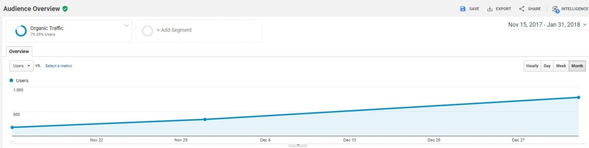 x300 more Liverpool website traffic-in-3-months