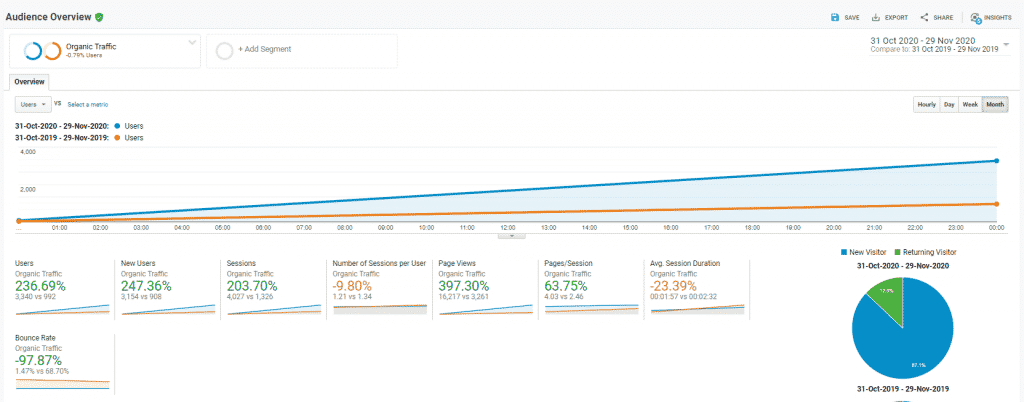 Huge increase in SEO traffic compared to last year, also very low bounce rate